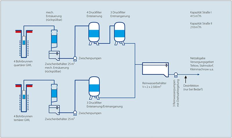Woher kommt Trinkwasser